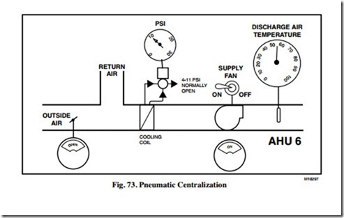 PNEUMATIC CONTROL FUNDAMENTALS:PNEUMATIC CENTRALIZATION