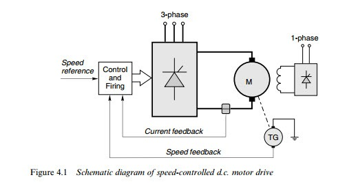 CONVENTIONAL D.C. MOTORS:THYRISTOR D.C. DRIVES