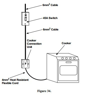 Fixed Appliance and Socket Circuits:The Electric Cooker