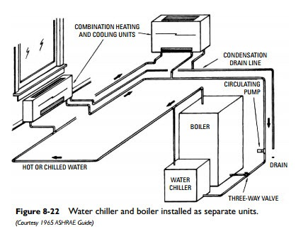 Water Cooled Air Conditioning System Air Cooled Chilled