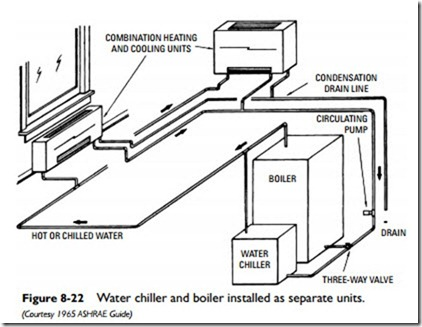 Air-Conditioning:Central Air-Conditioning Applications