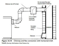 Boiler and Furnace Conversion:Flue Pipe and Chimney