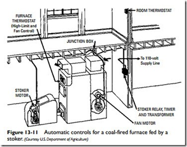 Coal Furnaces,Wood Furnaces, and Multi-Fuel Furnaces