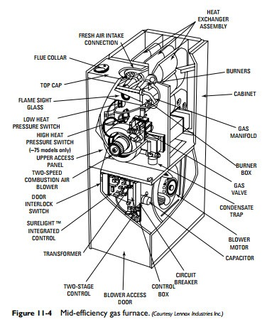 Gas Furnaces:Standing-Pilot Gas Furnaces and Mid
