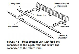 Hydronic Heating Systems:Two-Pipe, Direct-Return System