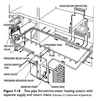 Hydronic Heating Systems:Forced-Hot-Water Heating Systems