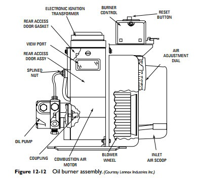 Oil Furnaces:Oil Burner Assembly