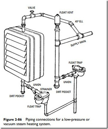 Radiators, Convectors, and Unit Heaters:Unit Heater Piping