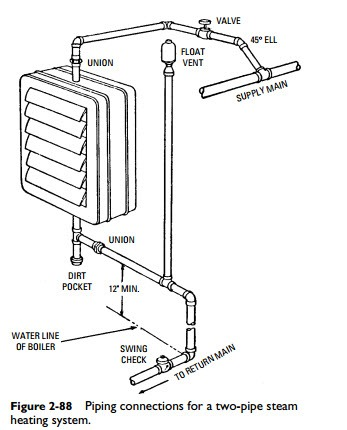 Radiators, Convectors, and Unit Heaters:Unit Heater