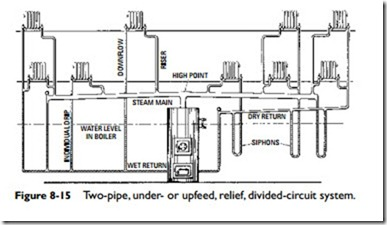 Steam Heating Systems:Two-Pipe Steam Heating Systems and