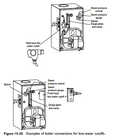 Steam Boiler Feed Pump Steam Boiler Thermostat Wiring