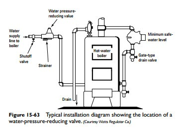 Steam and Hot-Water Space Heating Boilers:Combination