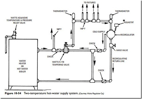 Steam and Hydronic Line Controls:Hot-Water Heating Control