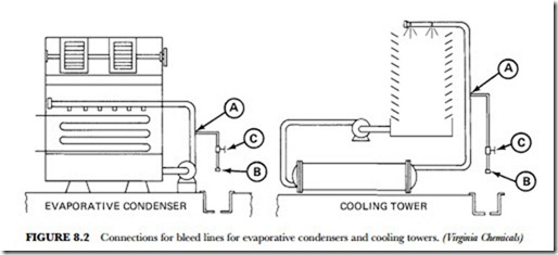 REFRIGERATION EQUIPMENT AND PROCESSES:SYSTEM CLEANING