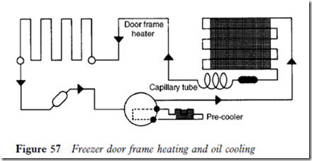 Domestic refrigerators and freezers:Components and