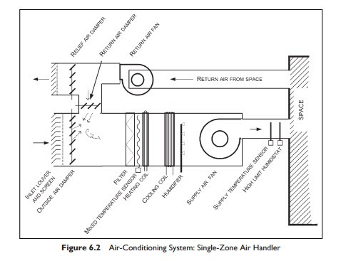 Single Zone Air Handlers and Unitary Equipment:Air