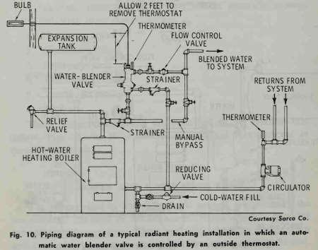DESIGNING A RADIANT HEATING SYSTEM (BOILER AND CIRCULATING