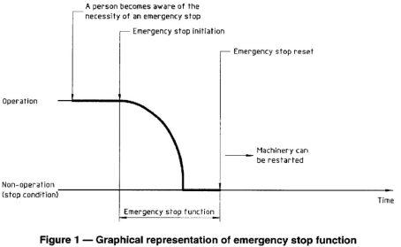 ISO 13850 1996 Figure 1 - Emergency Stop Function