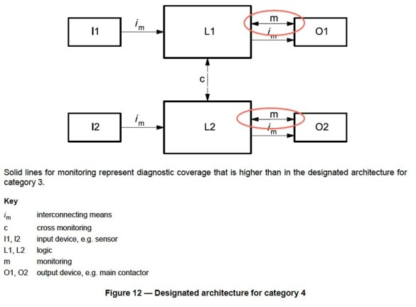 ISO 13849-1 Figure 12 - Category 4 Block Diagram