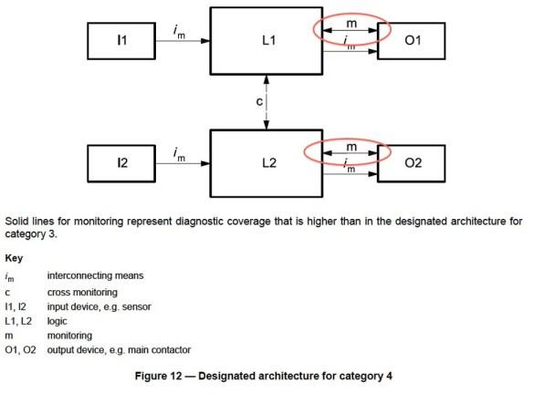 ISO 13849-1 Figure 12 - Category 4 Block Diagram