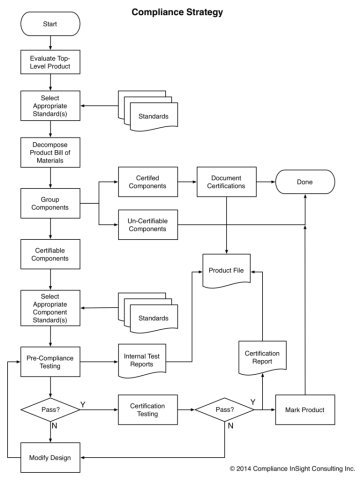 Flow chart showing certification process flow.