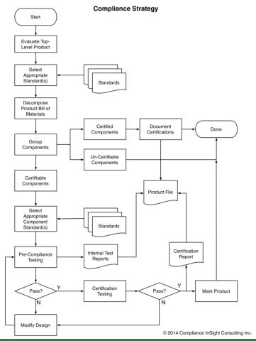 Flow chart showing certification process flow.
