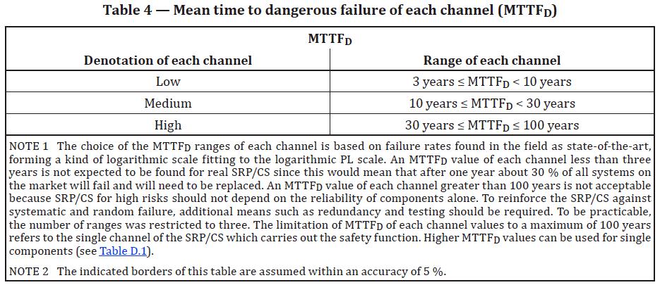 ISO 13849-1 Analysis — Part 4: MTTFD - Mean Time to Dangerous Failure