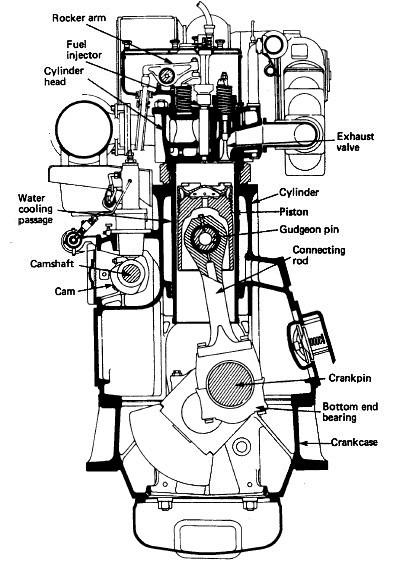 Function of Four-stroke cycle diesel engine