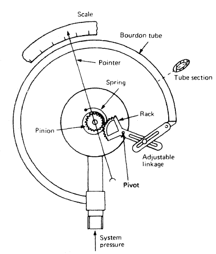 1959 Cj5 Wiring Schematic M38A1 Wiring Schematic ~ Elsavadorla