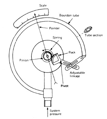Bourdon Tube Pressure Gauge for Ships- MachinerySpaces.com