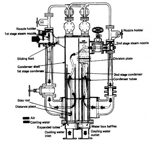 Arrangements of single or multi-stage marine air ejector