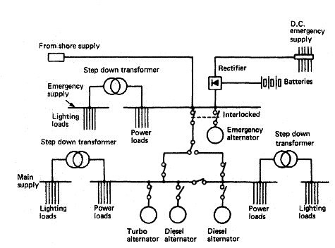 Ships electrical plant and distribution system for the A.C