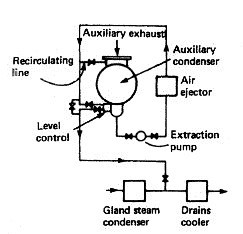 Feed Extraction Pump for Marine Boiler Feed System & Steam