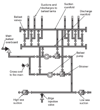 Sketches and diagrams of bilge and ballast systems for a