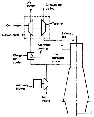 Air Cooled Turbo, Air, Free Engine Image For User Manual