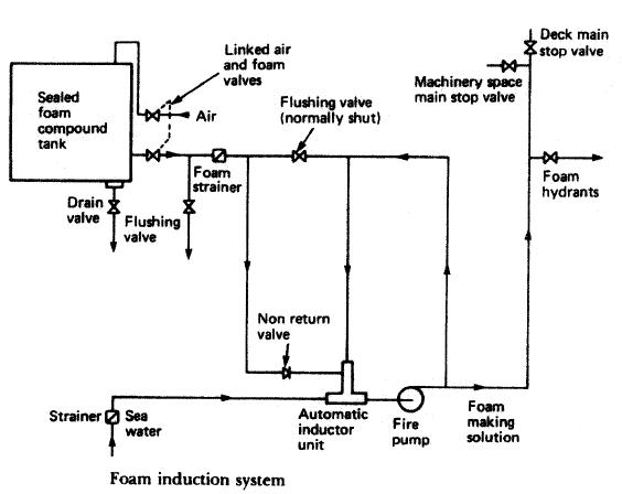 Fire Suppression Solenoid Wiring Diagram Welding Wiring