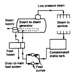 Auxiliary feed systems for marine boilers and steam turbines