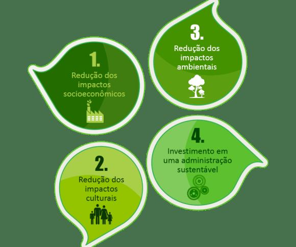 Quatro pilares do turismo sustentável