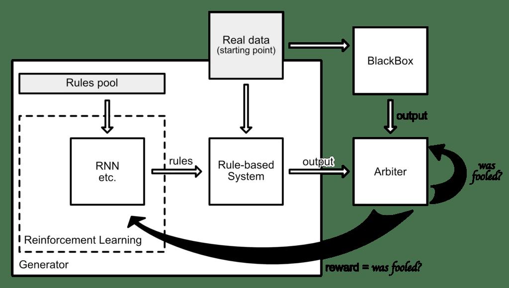 GARRET: Generative AdveRsarial Rules ExTractor