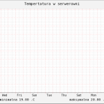 Wykres temperatury serwera w RRD (NetBSD)