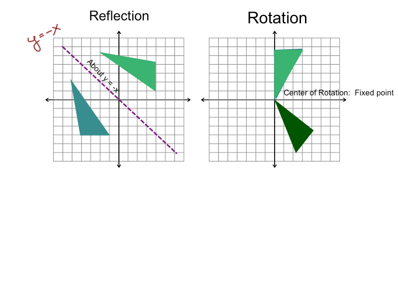 Algebra2: Notes on reflections, rotations, and