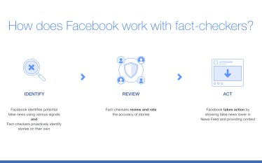 Facebook Expands its 3rd Party Fact-Checking Programme to 10 African…
