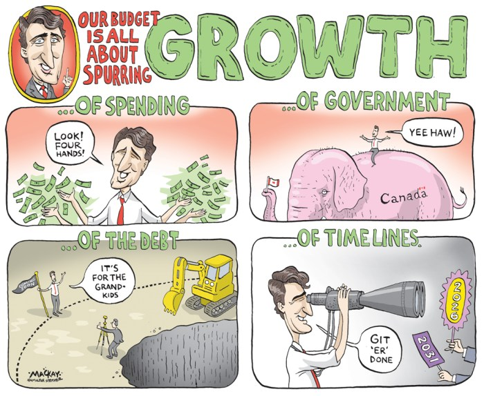 "Editorial Cartoon by Graeme MacKay, The Hamilton Spectator - Thursday March 24, 2016 Canada government tries to fend off critics worried about deficits Canada's government on Wednesday sought to deflect criticism that it had condemned the country to years of budget deficits, saying it could balance the books within five years if efforts to boost the economy succeed. The ruling Liberals on Tuesday projected a C$29.4 billion ($22.3 billion) deficit for fiscal 2016-17, nearly three times larger than what they promised during last year's election campaign. The Liberals, who say the spending will help boost growth, gave no target date for returning to balance, with the budget still expected to show a deficit of C$14.3 billion in 2020-21. Opposition politicians and influential media commentators said they feared Canada would face a long string of shortfalls of the kind it has not seen in two decades. This could cause problems for Prime Minister Justin Trudeau. ""We're hoping to increase the growth rates,"" Trudeau told CBC Radio on Wednesday. If the government can stimulate the economy, ""we get to balance in the coming five years,"" he said. ""There is a track to that if we increase the growth in the economy."" Trudeau faces no immediate political threat, since he only took power last November and is sitting high in the polls. But the longer the deficits last, the greater the potential political risk. (Source: Reuters) http://ca.reuters.com/article/domesticNews/idCAKCN0WP1R2 Canada, Justin Trudeau, Bill Morneau, growth, economy, budget, debt, spending, government"