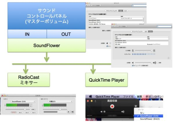 mac,SoundFlowerの概念図,Quicktimeなど設定