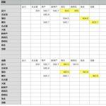 【新幹線・JR】東京から大阪への出張、600km以上の乗車券で10%OFF