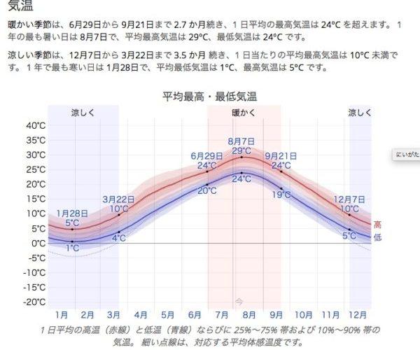新潟市の年間の天候、ドローンには夏がよい