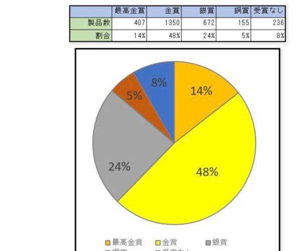モンドセレクションの賞は、15万円で買える確率、92%