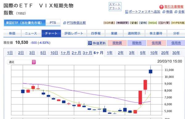 【株】株とVIXと債権の動きを見てみた。買いのタイミングを待つ