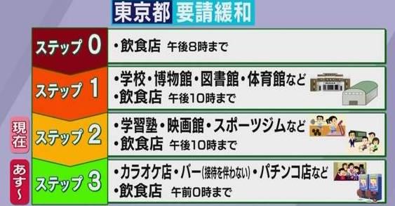 東京、アラート解除 明日からステップ3 イベントは1000人以下、開催可能