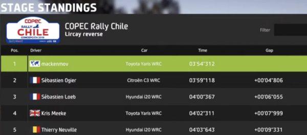 WRC 8 Toyota Yaris #7 Win in Quick play Chilli Lircay revers チリでQP7勝目